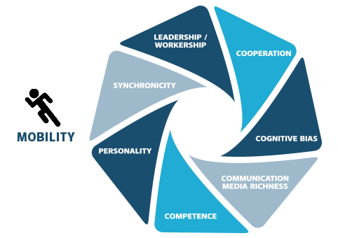 worker mobility - Workplace PIN - Explorer Groups - workplace research - workplace management - advanced workplace associates - awa