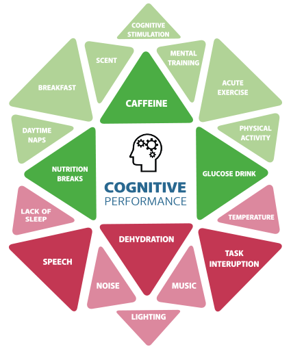 cognitive performance - cognitive fitness - workplace management - cognition -advanced-workplace-associates-AWA-UK-USA