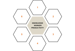 knowledge worker productivity - awa - advanced workplace associates - workplace productivity - workplace management
