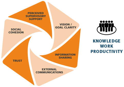 Knowledge worker productivity - Workplace PIN - Explorer Groups - workplace management - awa - advanced workplace associates