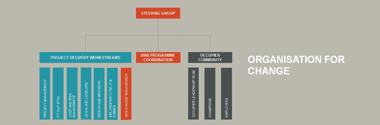 organisation for change - change management - advanced workplace associates