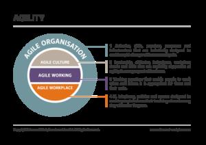 agile working agility diagram advanced workplace associates awa uk