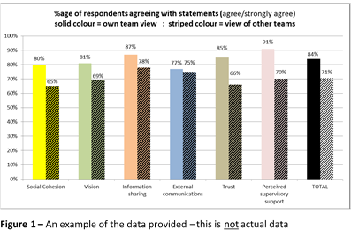 Figure 1 – An example of the data provided – this is not actual data - workplace productivity - advanced workplace associates - knowledge worker productivity