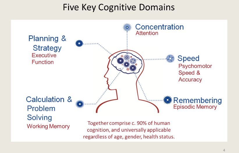 cognitition - cognitive performance - cognitive fitness - awa - advanced workplace associates - research