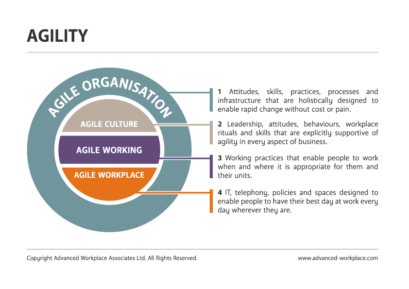 AWA Advanced Workplace Associates: Agile Working