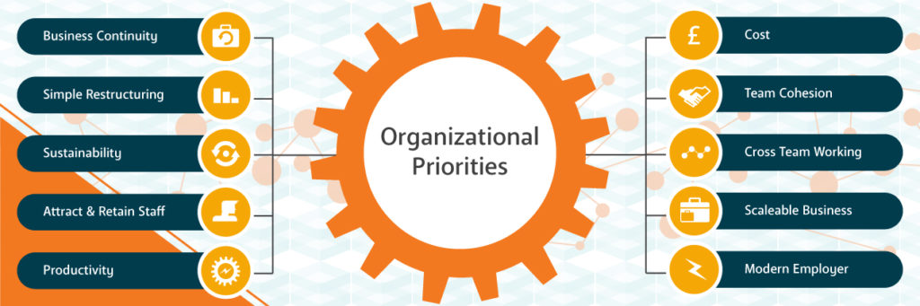 AWA Advanced Workplace Associates Organisational Priorities