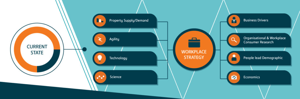 AWA Advanced Workplace Associates: Workplace Strategy Diagram