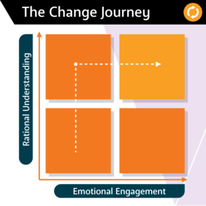 AWA Advanced Workplace Associates: The Change Journey - Rational Behaviour - change journey - change management - workplace behaviour change-change-management-principles