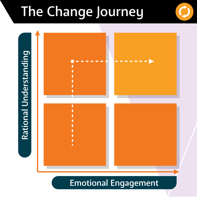 AWA Advanced Workplace Associates: The Change Journey - Rational Behaviour - change journey - change management - workplace behaviour change