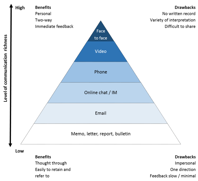 Agile Triangle - communication - awa - managing the agile workforce - advanced workplace associates