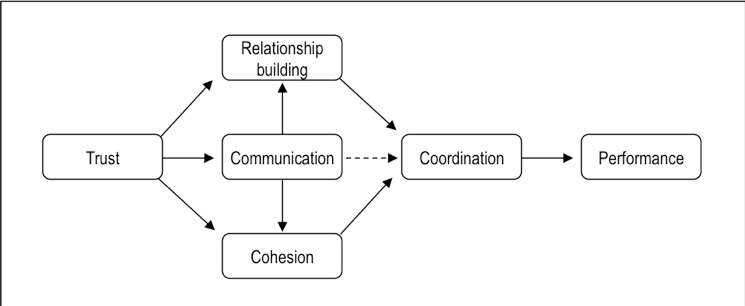 task-coordination-Flow-chart-awa-advanced-workplace-associates