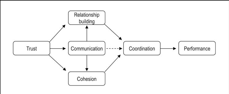 task-coordination-Flow-chart-awa-advanced-workplace-associates
