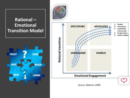 rational-emotional-change-management-workplace-management-framework-awa