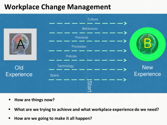 workplace-management-framework-change-management-awa-advanced-workplace-associates
